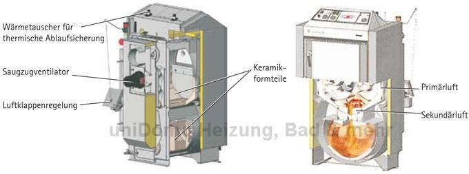 Wolf BVG Holzvergaser—Kessel Aufschnitt-Zeichnung