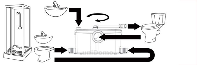 Dusche Keller Hebeanlage : SFA Sanibroy Sanibest Pro WC-Hebeanlage f?r die gewerbliche Nutzung