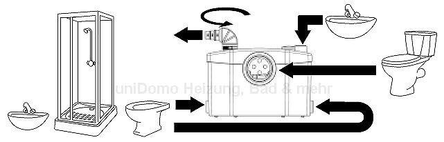 SFA Sanibroy SANIPRO WC Hebeanlage Schematische Darstellung der Anschlußmöglichkeiten