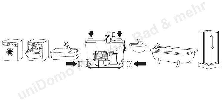 sanibroy hebeanlage dusche sfa sanibroy sanispeed hebeanlage fr - Hebeanlage Dusche Keller