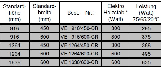Corpotherma Badheizkörper chrom Tabelle technische Daten